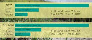 Land Sales Volume Stats 2017 Jan-Dec