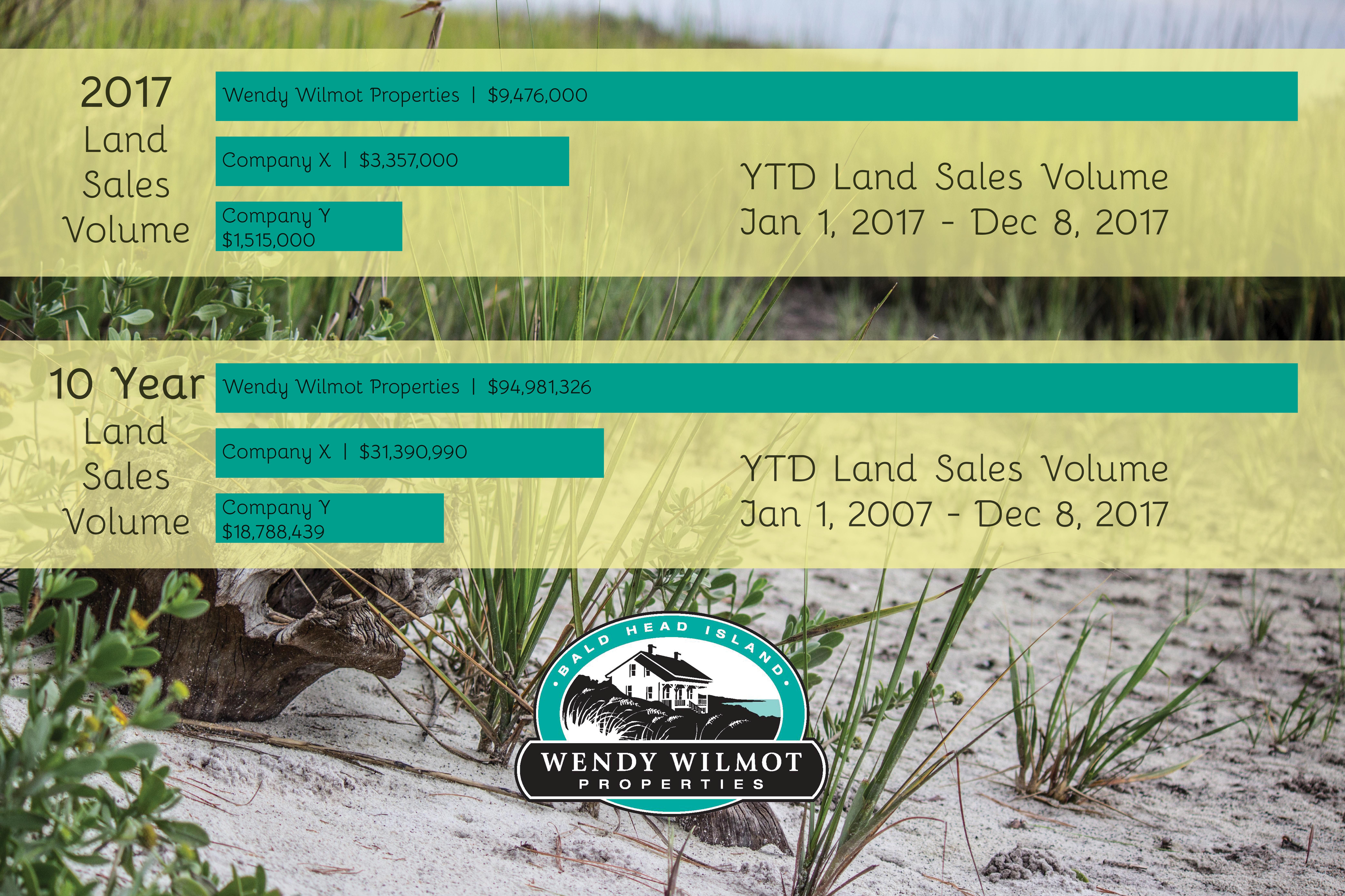 Land Sales Volume Statistics 2017 Jan-Dec with Logo